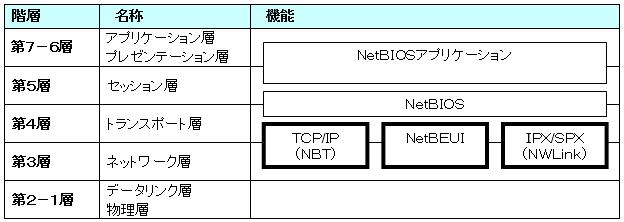 ネットワークに他PCが表示されない→力づくで表示
