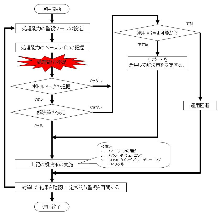 「処理能力」の監視と対策の手順