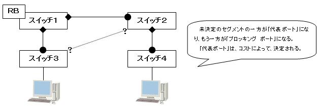ループ * 1 構造