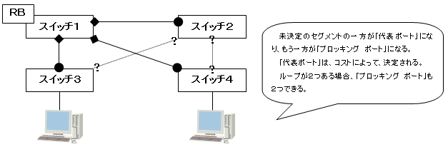 ループ * 2 構造