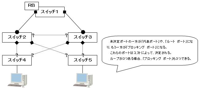ループ * 3 構造