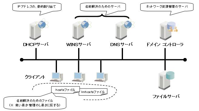 ネットワーク サーバ
