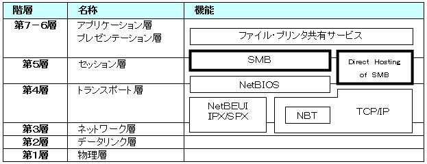 SMBとDirect Hosting of SMBのプロトコルスタック