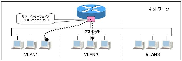 VLANルーター・アクセス リンク