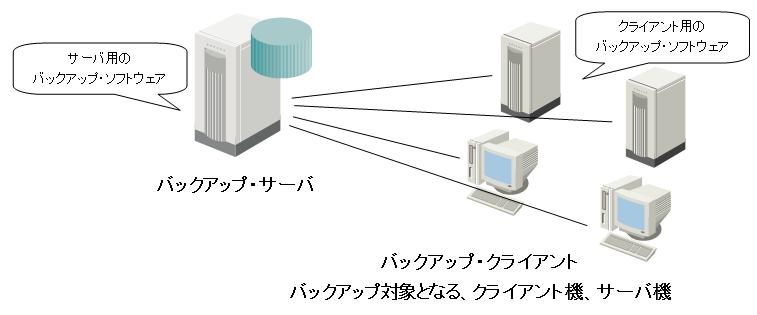 マルチプラットフォーム環境の統合「バックアップ・ソリューション」