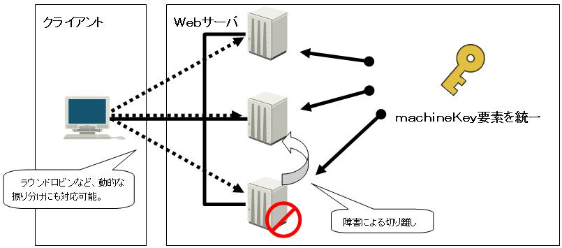 machineKey要素を負荷分散の構成ノード全体で統一