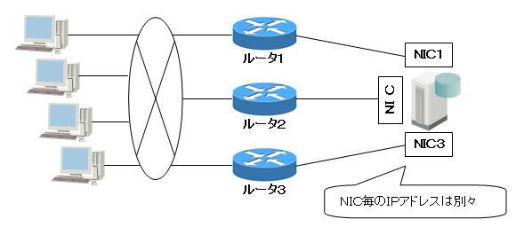 方式1: 複数ルータ・複数NICの設置