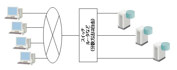方式2: サーバの分散(サーバ上のコンテンツ自体を分散する)