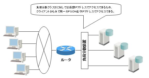 方式3: 負荷分散装置の導入