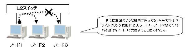 MACアドレス フィルタリング機能