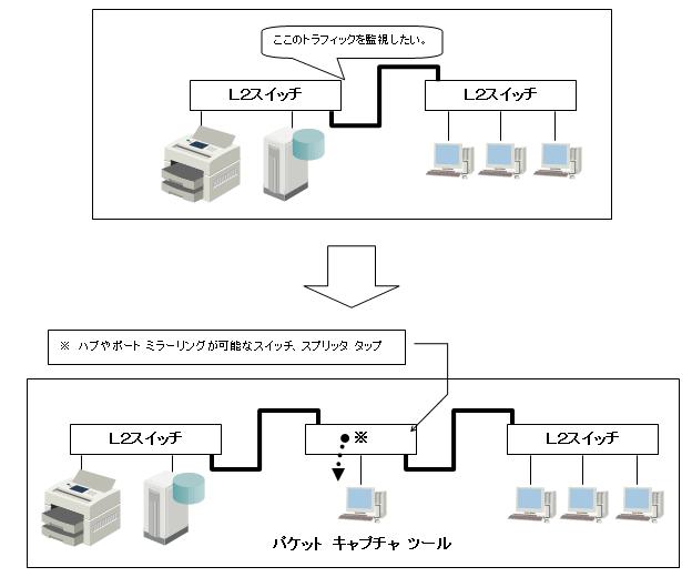 パケット キャプチャ ツールを使用する方法(1)