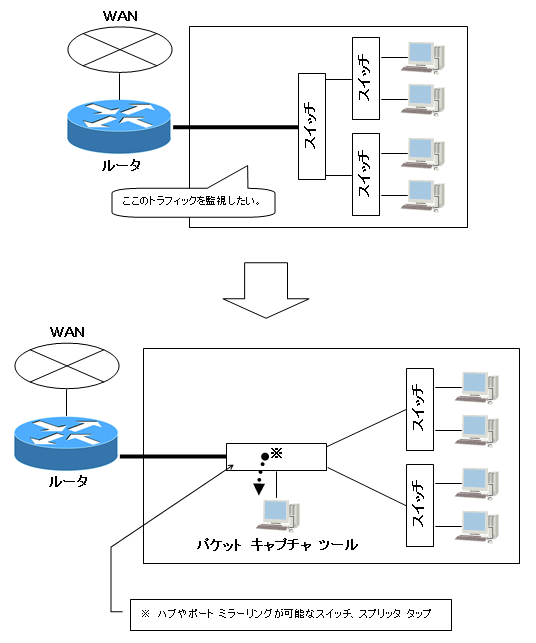 パケット キャプチャ ツールを使用する方法(2)