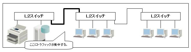 対象ネットワーク