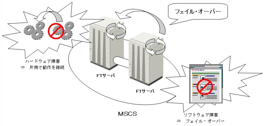 FTサーバとMSCS