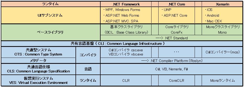 .NETのクロスプラットフォーム対応