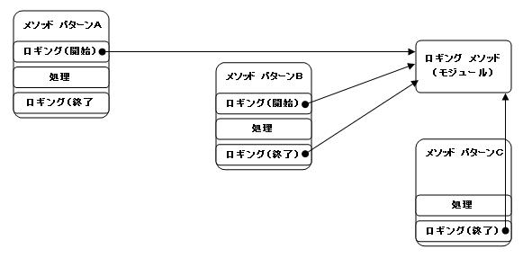 ロギング処理(アスペクトの代表的な利用例)