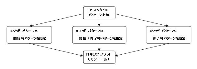 AOPでのロギング処理の実装例