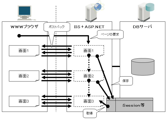 ASP.NETのポストバック