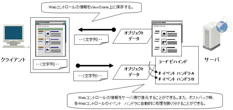 ViewStateを使用したアプリケーション基盤処理