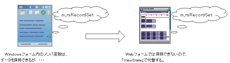 WindowsForms内のメンバ変数のように、Webフォーム内の情報を保持する機構