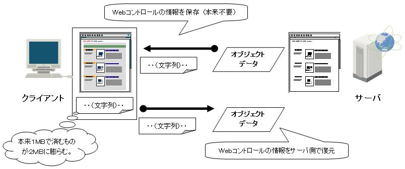 不要な「[[ViewState>ASP.NET ViewState]]」データによるデータの膨張とネットワーク・トラフィックの増加