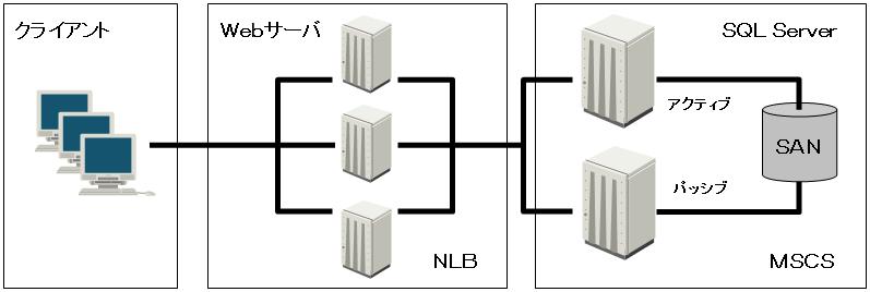 Windows Serverの拡張性・信頼性を確保するための、負荷分散(冗長化)構成例