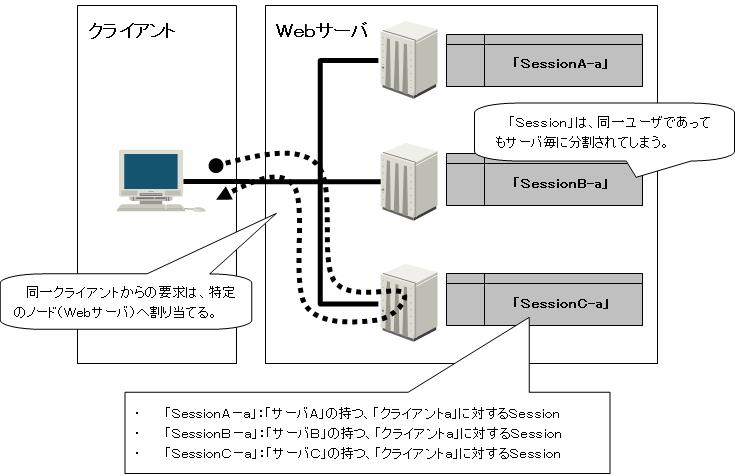 Windows ネットワーク負荷分散した場合のSession
