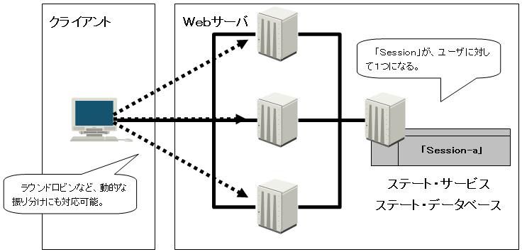 ステート サービス・ステート データベースを導入した場合のSession