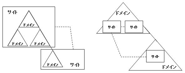 サイトとドメイン・フォレストの関係(構築できるサイトの例)