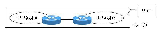 サイトとサブネットの関係(構築できるサイトの例)