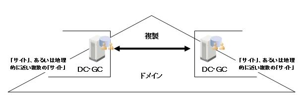 サイト間のDCのレプリケーション例(同一ドメイン内)