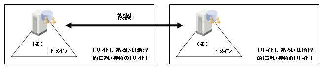 サイト間のGCのレプリケーション例(ドメイン間)