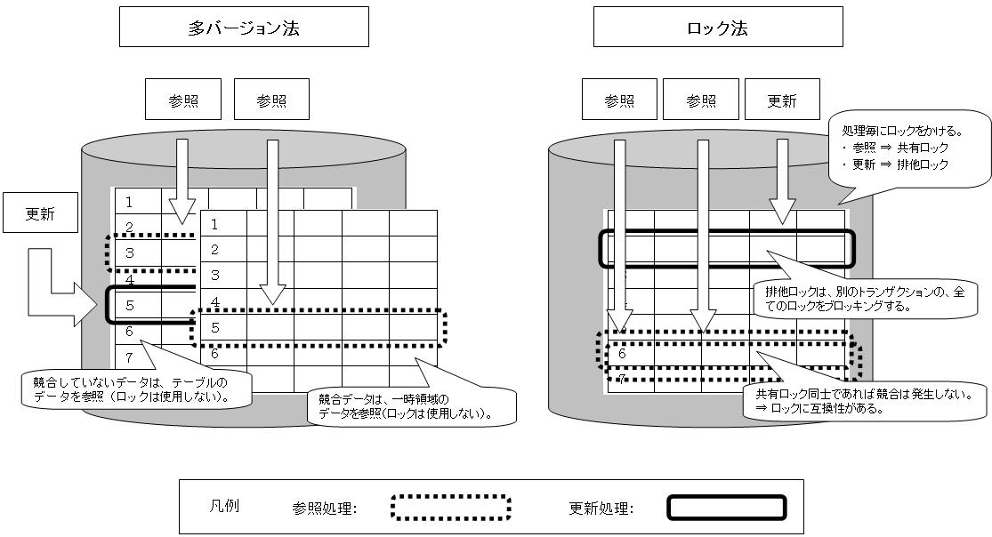 多バージョン法とロック法の動作の概要図