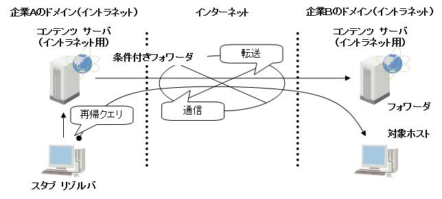 条件付きフォワーダ(1)