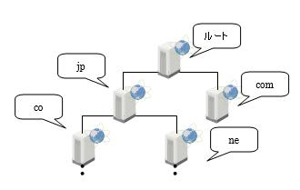 コンテンツ サーバのドメイン ツリー構造