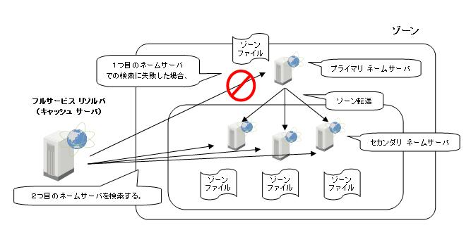 プライマリ ネームサーバ・セカンダリ ネームサーバと、ゾーン転送