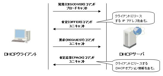 DHCPプロトコル