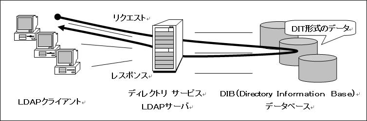 LDAPシステムの概要図