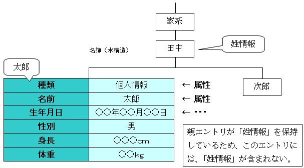 木構造の名簿)