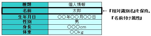 名前付け属性)