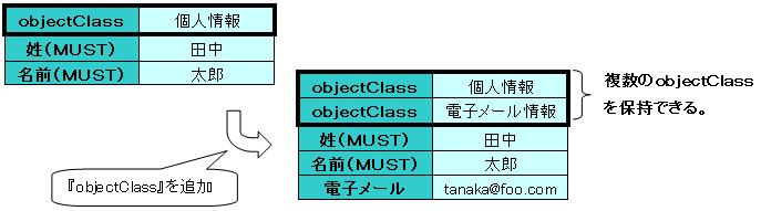 複数のobjectClass)