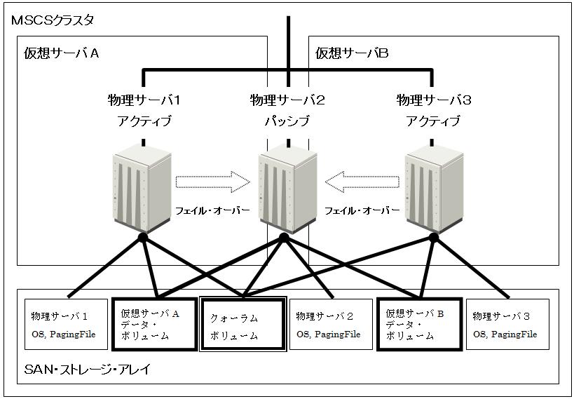MSCSの構成図