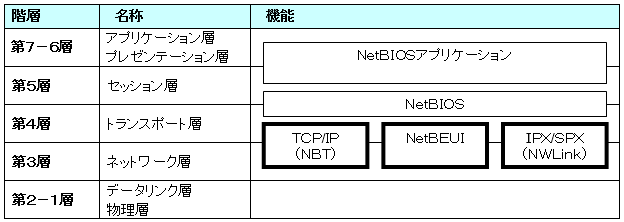 OSI参照モデルの対応表