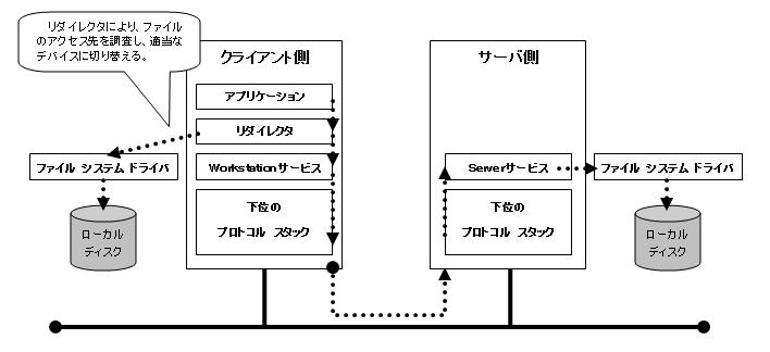 Direct Hosting of SMBを使用する「ファイル共有サービス」の構成と処理概要