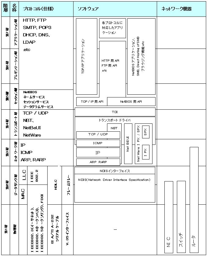 各階層とプロトコル、ソフトウェア・ネットワーク機器の対応