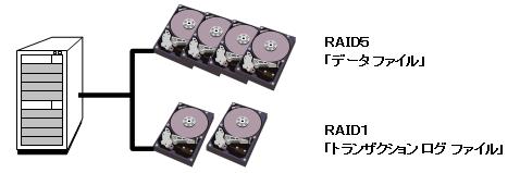 RAID 0, 1のボリューム レイアウト
