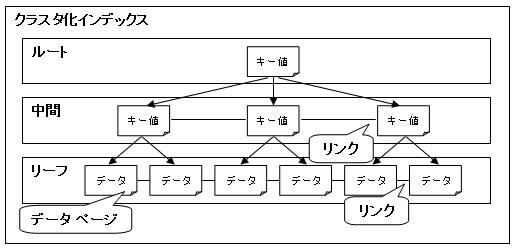 クラスタ化インデックス
