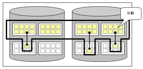 インデックスの断片化(ページ分割が進んだ状態)