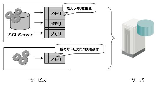 max server memory