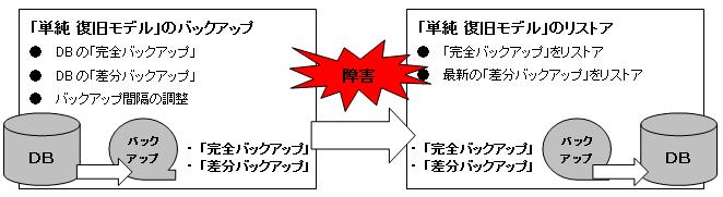 単純 復旧モデル